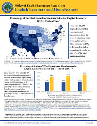 New Fact Sheet: ELs and Homelessness PDF Cover