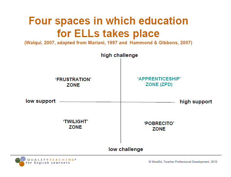 PD for Teachers of ELLs Image